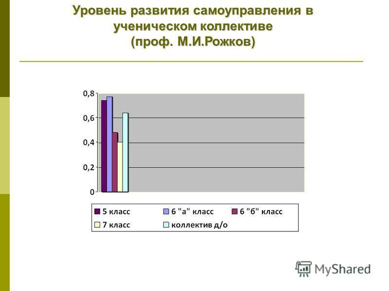 Уровень развития самоуправления в ученическом коллективе (проф. М.И.Рожков)