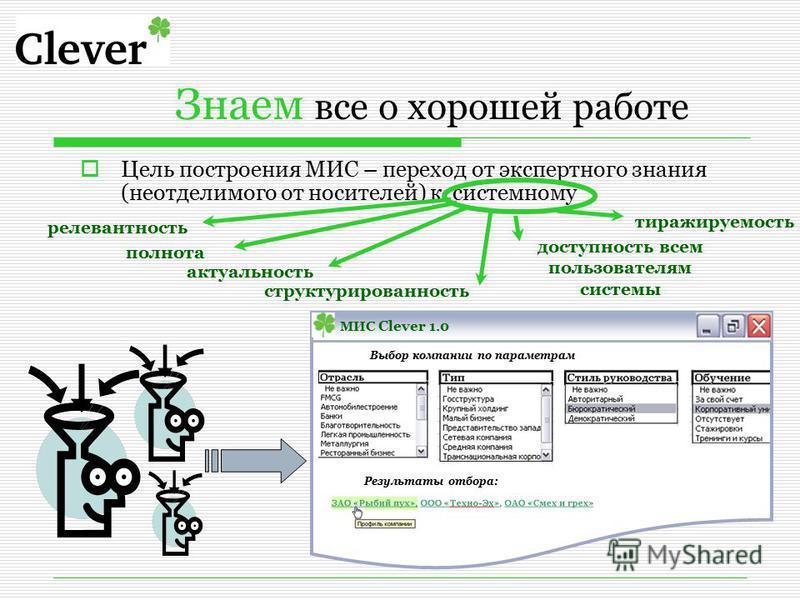 Знаем все о хорошей работе Цель построения МИС – переход от экспертного знания (неотделимого от носителей) к системному МИС Clever 1.0 Выбор компании по параметрам Результаты отбора: релевантность полнота актуальность структурированность доступность
