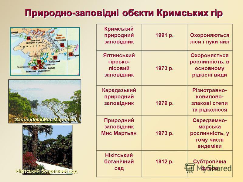 Фізико-географічне районування Фізико-географічне районування Кримська передгірна лісо- степова область охоплює Зовнішнє і Внутрішнє пасма. Головне гірсько-лучно-лісове пасмо являє собою середньогір ̓ я під гірсько-лучними степами (яйлами) Кримська п