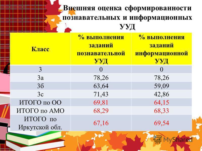 Класс % выполнения заданий познавательной УУД % выполнения заданий информационной УУД 300 3 а 78,26 3 б 63,6459,09 3 с 71,4342,86 ИТОГО по ОО69,8164,15 ИТОГО по АМО68,2968,33 ИТОГО по Иркутской обл. 67,1669,54 Внешняя оценка сформированности познават
