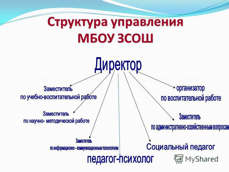 Структура управления МБОУ ЗСОШ