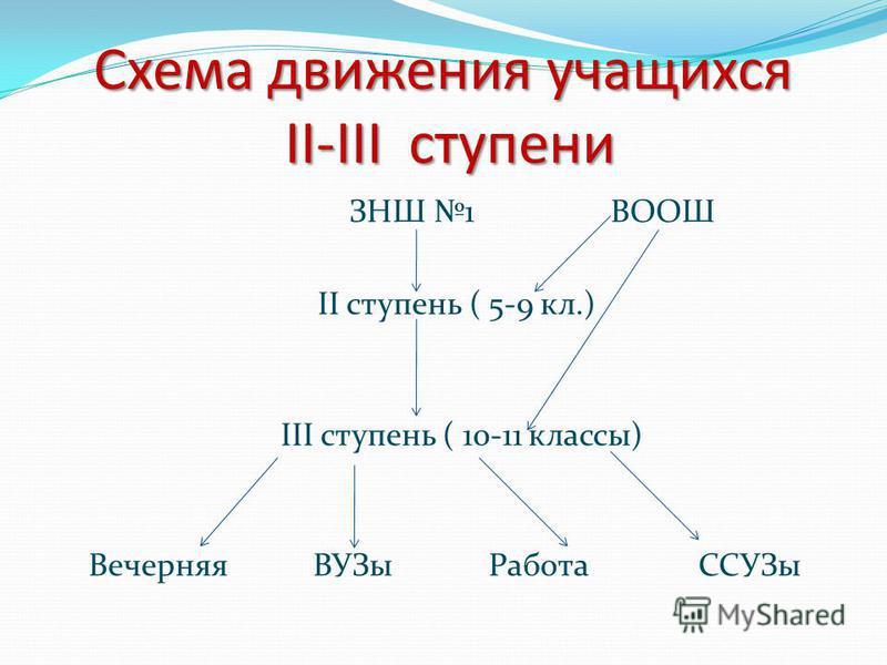 Схема движения учащихся II-III ступени ЗНШ 1 ВООШ II ступень ( 5-9 кл.) III ступень ( 10-11 классы) Вечерняя ВУЗы Работа ССУЗы