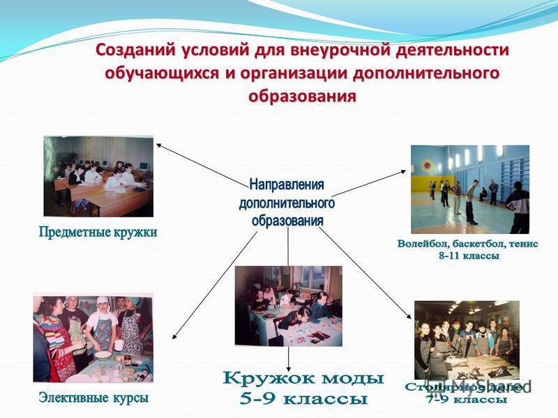 Созданий условий для внеурочной деятельности обучающихся и организации дополнительного образования