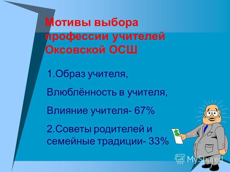 Мотивы выбора профессии учителей Оксовской ОСШ 1. Образ учителя, Влюблённость в учителя, Влияние учителя- 67% 2. Советы родителей и семейные традиции- 33%
