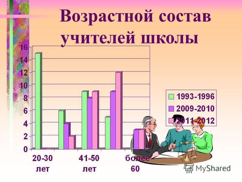Возрастной состав учителей школы