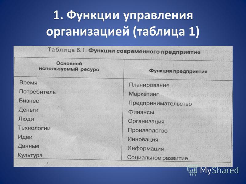 1. Функции управления организацией (таблица 1)