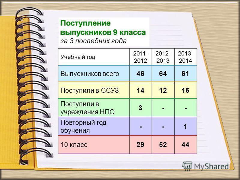 Учебный год 2011- 2012 2012- 2013 2013- 2014 Выпускников всего 466461 Поступили в ССУЗ 141216 Поступили в учреждения НПО 3-- Повторный год обучения --1 10 класс 295244 Поступление выпускников 9 класса за 3 последних года