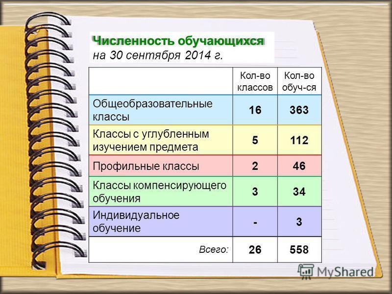 Кол-во классов Кол-во обуч-ся Общеобразовательные классы 16363 Классы с углубленным изучением предмета 5112 Профильные классы 246 Классы компенсирующего обучения 334 Индивидуальное обучение -3 Всего: 26558 Численность обучающихся на 30 сентября 2014
