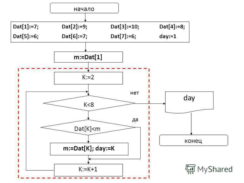 Dat[1]:=7;Dat[2]:=9;Dat[3]:=10;Dat[4]:=8; Dat[5]:=6; Dat[6]:=7;Dat[7]:=6; day:=1 K:=2 начало day конец m:=Dat[1] K<8 m:=Dat[K]; day:=K K:=K+1 Dat[K]<m нет да