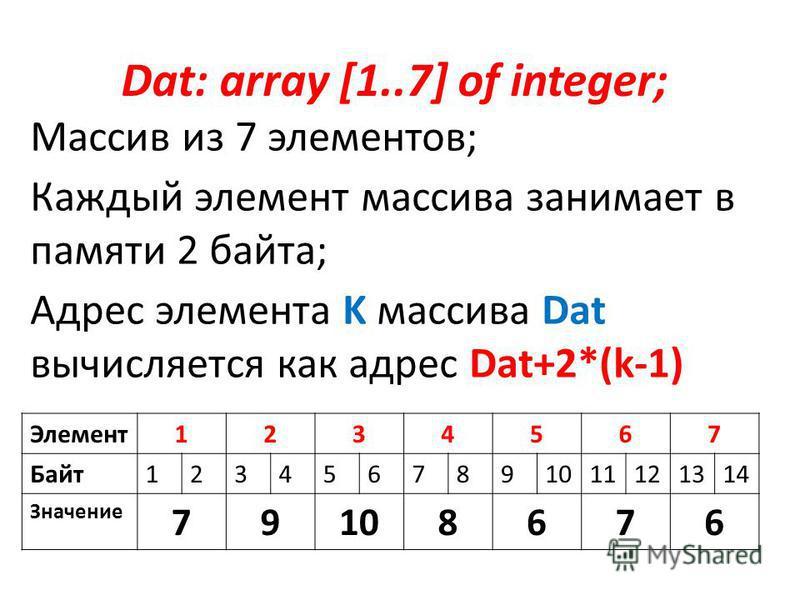 Dat: array [1..7] of integer; Массив из 7 элементов; Каждый элемент массива занимает в памяти 2 байта; Адрес элемента K массива Dat вычисляется как адрес Dat+2*(k-1) Элемент 1234567 Байт 1234567891011121314 Значение 79108676