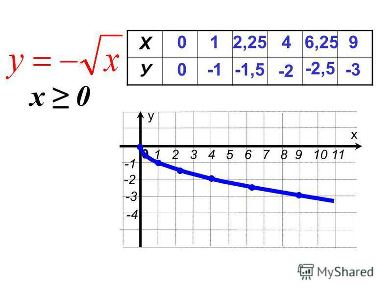 х у 1 2 3 4 5 6 7 8 9 10 11 0 -2 -4 -3 Х У 0 0 1 4 -2 6,25 -2,5 9 -3 2,25 -1,5 х 0