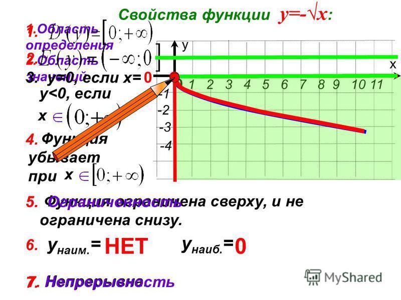 х у 1 2 3 4 5 6 7 8 9 10 11 0 -2 -4 -3 7. Непрерывна. Функция убывает при Функция ограничена сверху, и не ограничена снизу. Свойства функции у=-х : 1. Область определения 2. Область значений 3. у=0, если х=0 у<0, если х 4. х 5. Ограниченность 1. 2. 5
