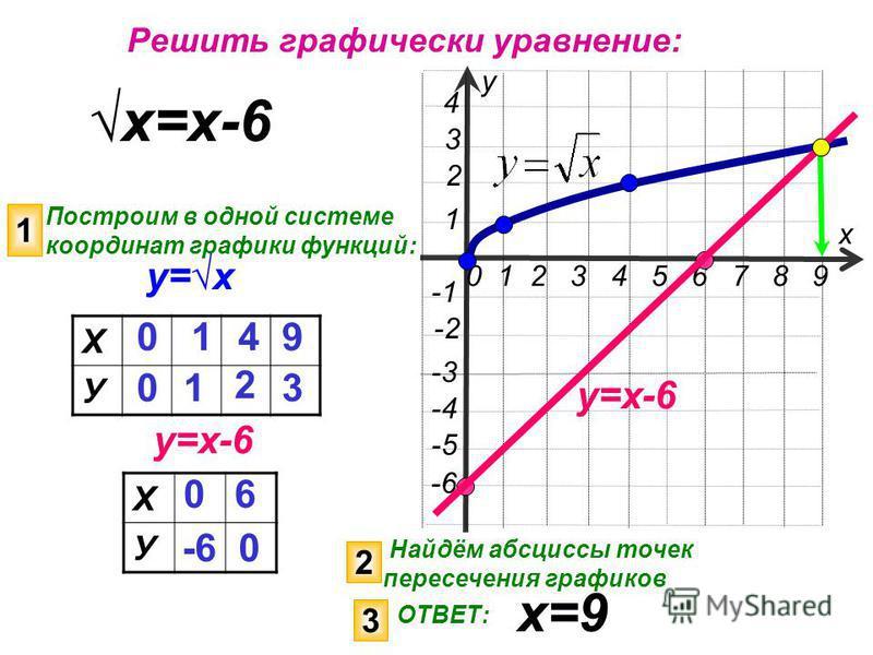 х у 0 1 2 3 4 5 6 7 8 9 3 -4 1 -3 -2 -5 2 4 -6 у=х х=х-6 Построим в одной системе координат графики функций: у=х-6 1 Х У 0 -6 6 0 2 Найдём абсциссы точек пересечения графиков 3 ОТВЕТ: х=9 Решить графически уравнение: у=х-6 Х У 0 0 1 1 4 9 2 3
