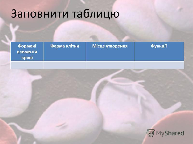 Заповнити таблицю Формені елементи крові Форма клітинМісце утворенняФункції