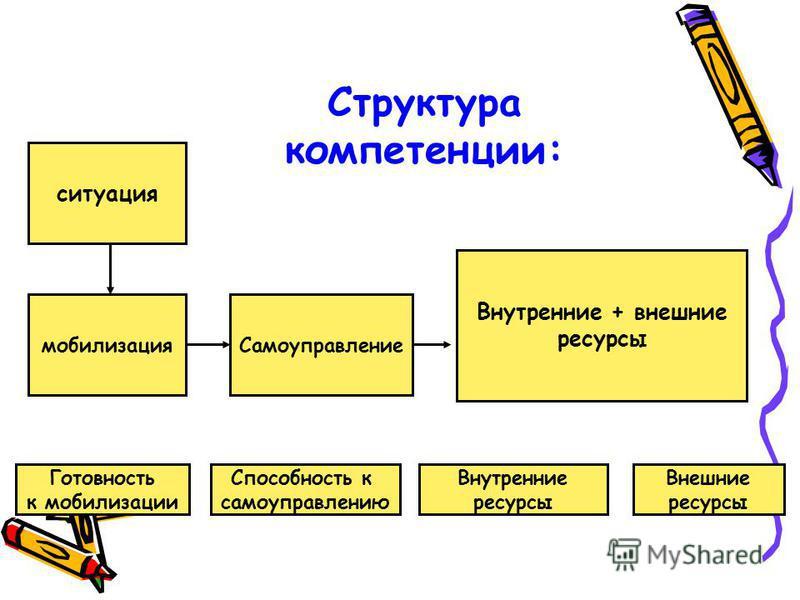 ситуация Самоуправлениемобилизация Внутренние + внешние ресурсы Готовность к мобилизации Способность к самоуправлению Внутренние ресурсы Внешние ресурсы Структура компетенции: