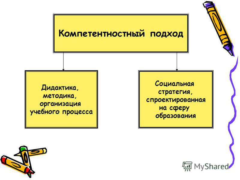 Компетентностный подход Дидактика, методика, организация учебного процесса Социальная стратегия, спроектированная на сферу образования