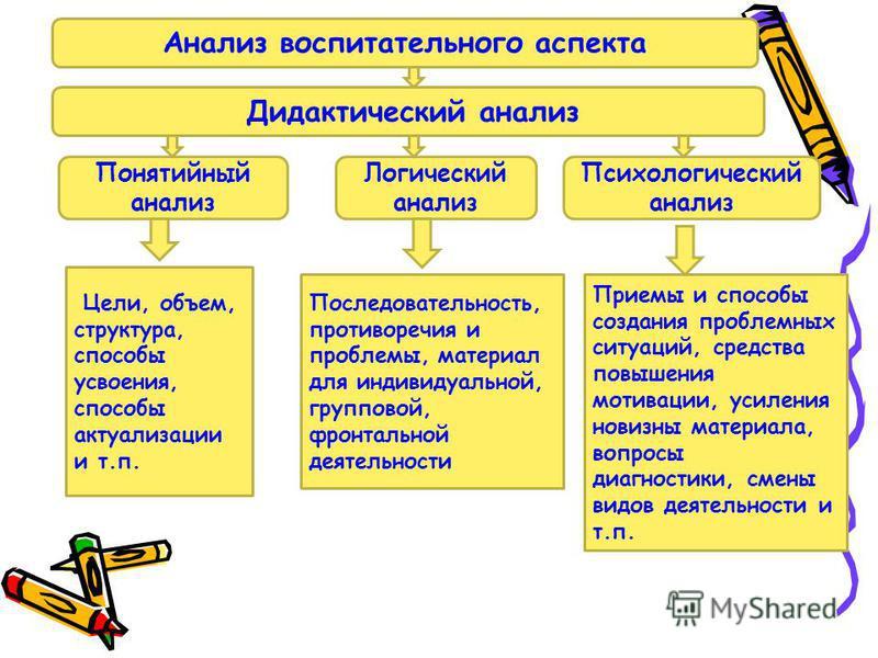 Понятийный анализ Логический анализ Психологический анализ Цели, объем, структура, способы усвоения, способы актуализации и т.п. Последовательность, противоречия и проблемы, материал для индивидуальной, групповой, фронтальной деятельности Приемы и сп