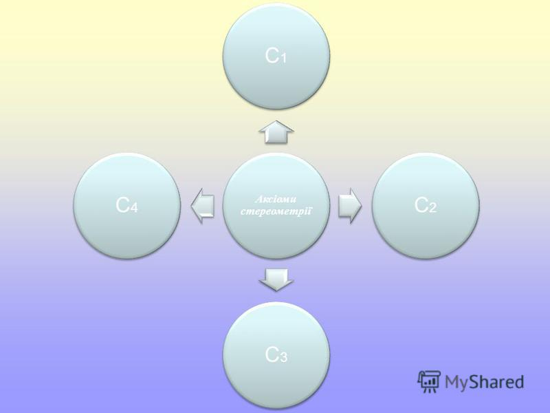 Аксіоми стереометрії С1С1 С2С2 С3С3 С4С4