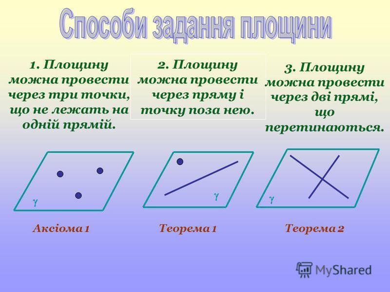 1. Площину можна провести через три точки, що не лежать на одній прямій. 2. Площину можна провести через пряму і точку поза нею. Аксіома 1Теорема 1 Теорема 2 3. Площину можна провести через дві прямі, що перетинаються.