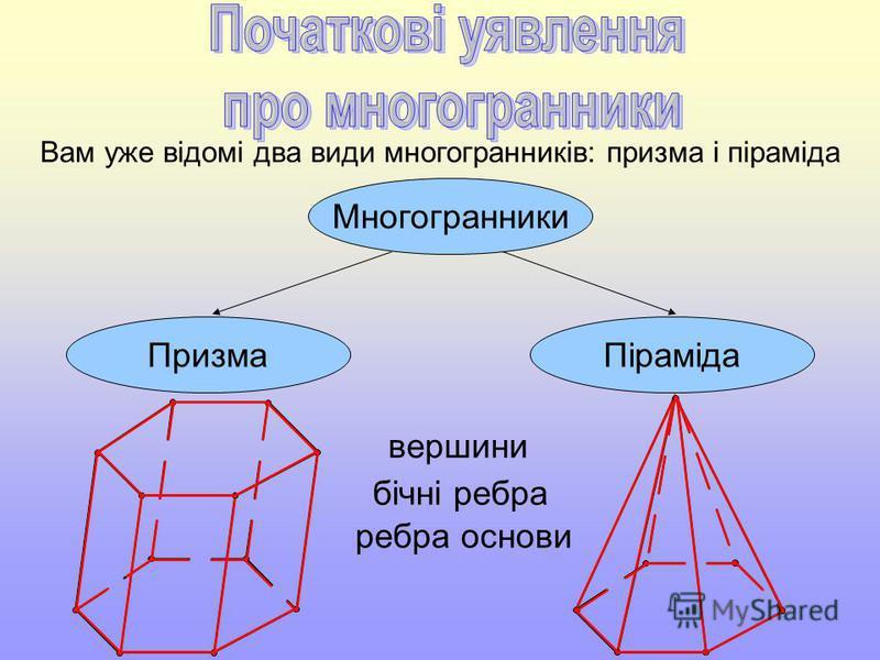 Вам уже відомі два види многогранників: призма і піраміда ПризмаПіраміда Многогранники вершини ребра основи бічні ребра