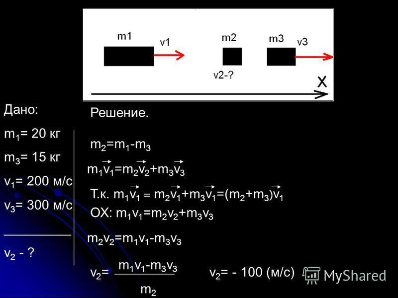 Дано: m 1 = 20 кг m 3 = 15 кг v 1 = 200 м/с v 3 = 300 м/с _________ v 2 - ? Решение. m1v1=m2v2+m3v3m1v1=m2v2+m3v3 ОХ: m 1 v 1 =m 2 v 2 +m 3 v 3 m2v2=m1v1-m3v3m2v2=m1v1-m3v3 m 1 v 1 -m 3 v 3 m 2 v2=v2= m 2 =m 1 -m 3 Т.к. m 1 v 1 = m 2 v 1 +m 3 v 1 =(m