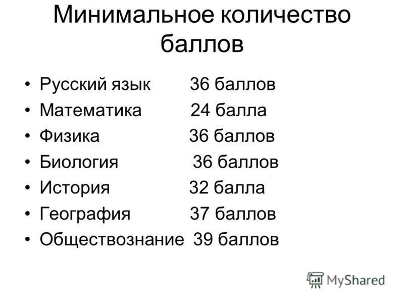 Минимальное количество баллов Русский язык 36 баллов Математика 24 балла Физика 36 баллов Биология 36 баллов История 32 балла География 37 баллов Обществознание 39 баллов