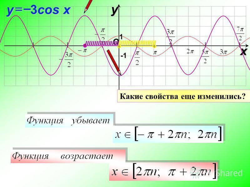 I I I I I I I O xy -1-1-1-1 1 3cos x y–IIIIIIIIIIIIIIIIIII IIIIIIIIIIIIIIIIIIIII Какие свойства еще изменились?