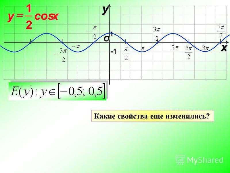I I I I I I I O xy -1-1-1-1 1 xycos 2 1 Какие свойства еще изменились?