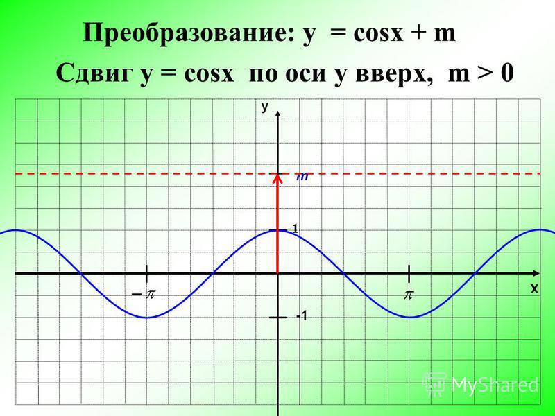 x y 1 Преобразование: y = cosx + m m Сдвиг у = cosx по оси y вверх, m > 0