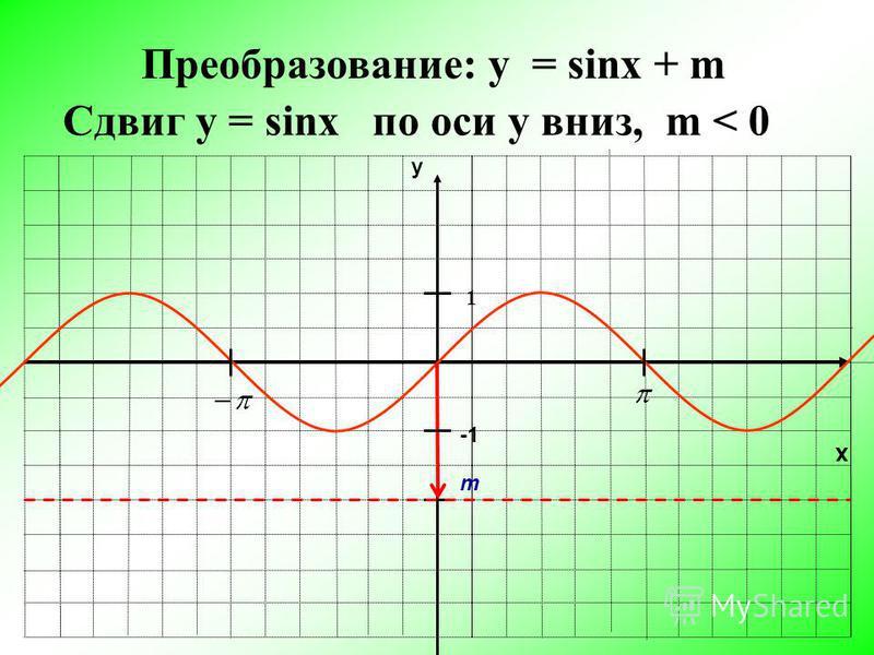 x y 1 Преобразование: y = sinx + m m Сдвиг у = sinx по оси y вниз, m < 0