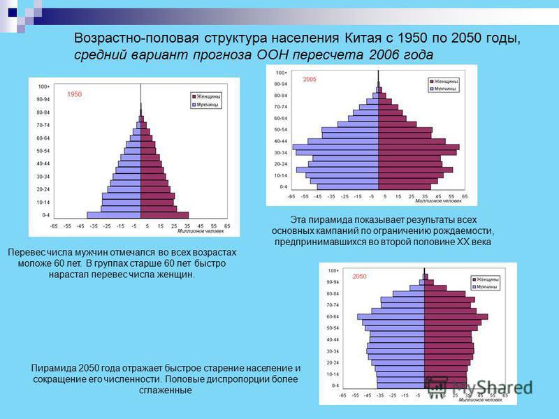 Людские ресурсы, во времена экономических реформ Темпы прироста населения быстро снижаются, начиная с 1970-х годов