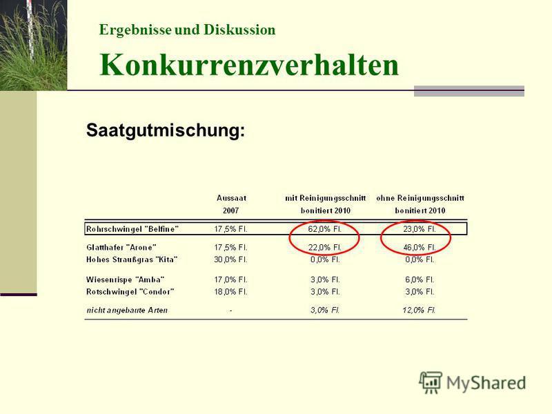 Ergebnisse und Diskussion Konkurrenzverhalten Saatgutmischung: