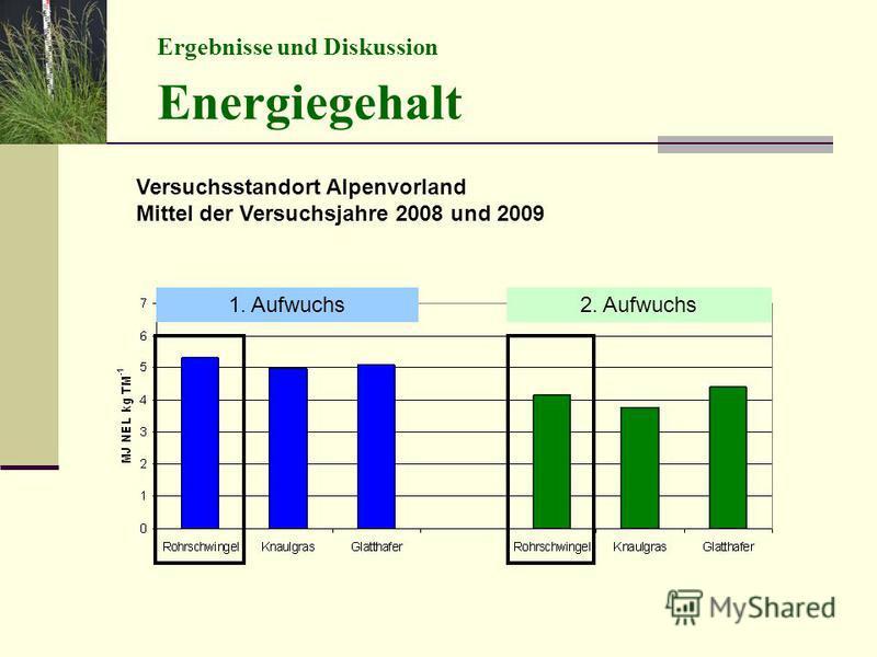 Ergebnisse und Diskussion Energiegehalt Versuchsstandort Alpenvorland Mittel der Versuchsjahre 2008 und 2009 1. Aufwuchs2. Aufwuchs