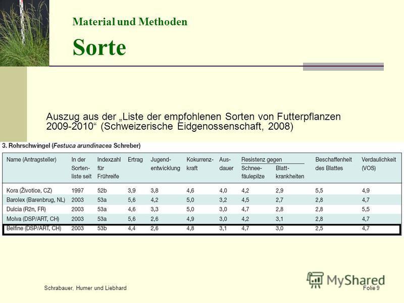 Auszug aus der Liste der empfohlenen Sorten von Futterpflanzen 2009-2010 (Schweizerische Eidgenossenschaft, 2008) Schrabauer, Humer und Liebhard Folie 9 Material und Methoden Sorte