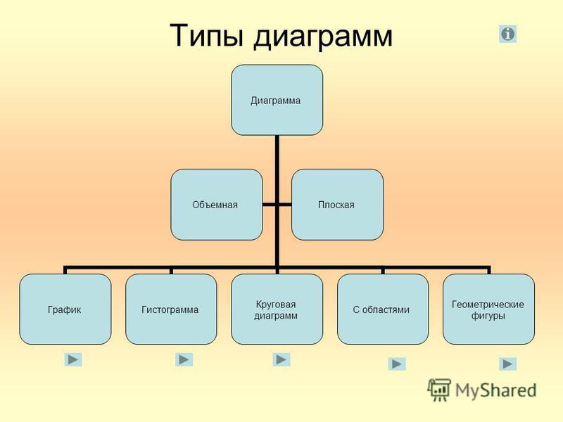 Типы диаграмм Диаграмма График Гистограмма Круговая диаграмм С областями Геометрические фигуры Объемная Плоская