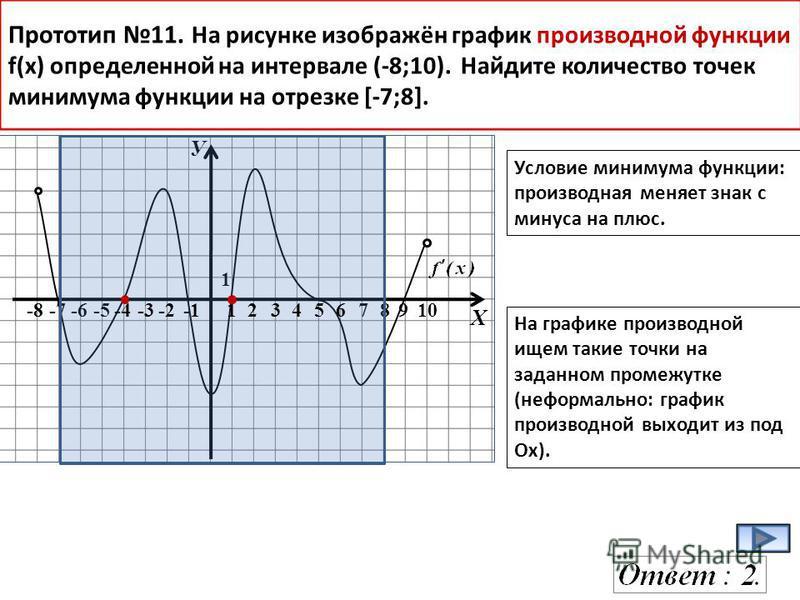 У Х -8-7-6-578910 1 Прототип 11. На рисунке изображён график производной функции f(x) определенной на интервале (-8;10). Найдите количество точек минимума функции на отрезке [-7;8]. Условие минимума функции: производная меняет знак с минуса на плюс.