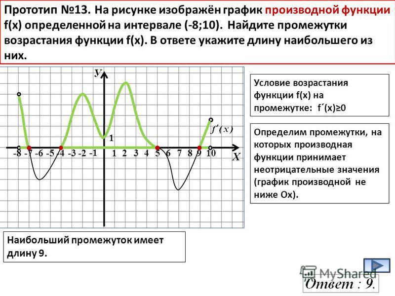 У Х -8-7-6-5-4-3-2 12345678910 1 Прототип 13. На рисунке изображён график производной функции f(x) определенной на интервале (-8;10). Найдите промежутки возрастания функции f(х). В ответе укажите длину наибольшего из них. Условие возрастания функции