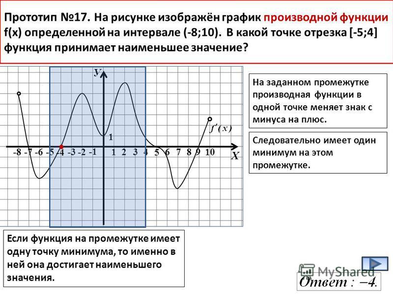 У Х -8-7-6-5-3-2 1234678910 1 Прототип 17. На рисунке изображён график производной функции f(x) определенной на интервале (-8;10). В какой точке отрезка [-5;4] функция принимает наименьшее значение? На заданном промежутке производная функции в одной
