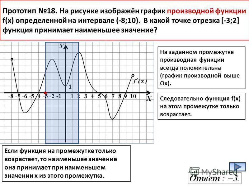 У Х -8-7-6-5-4-2 1234678910 1 Прототип 18. На рисунке изображён график производной функции f(x) определенной на интервале (-8;10). В какой точке отрезка [-3;2] функция принимает наименьшее значение? На заданном промежутке производная функции всегда п