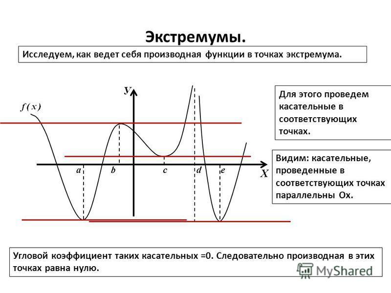 Экстремумы. Исследуем, как ведет себя производная функции в точках экстремума. У Х abcde Для этого проведем касательные в соответствующих точках. Видим: касательные, проведенные в соответствующих точках параллельны Ох. Угловой коэффициент таких касат