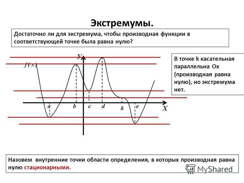 Экстремумы. Достаточно ли для экстремума, чтобы производная функции в соответствующей точке была равна нулю? У Х k В точке k касательная параллельна Ох (производная равна нулю), но экстремума нет. Назовем внутренние точки области определения, в котор