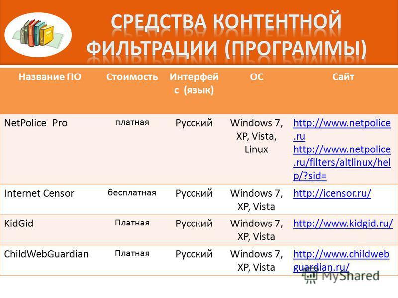 Название ПОСтоимость Интерфей с (язык) ОССайт NetPolice Pro платная РусскийWindows 7, XP, Vista, Linux http://www.netpolice.ru http://www.netpolice.ru/filters/altlinux/hel p/?sid= Internet Censor бесплатная РусскийWindows 7, XP, Vista http://icensor.
