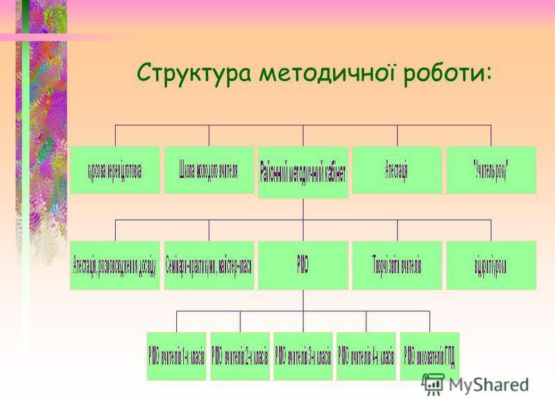 Педагогічні звання: