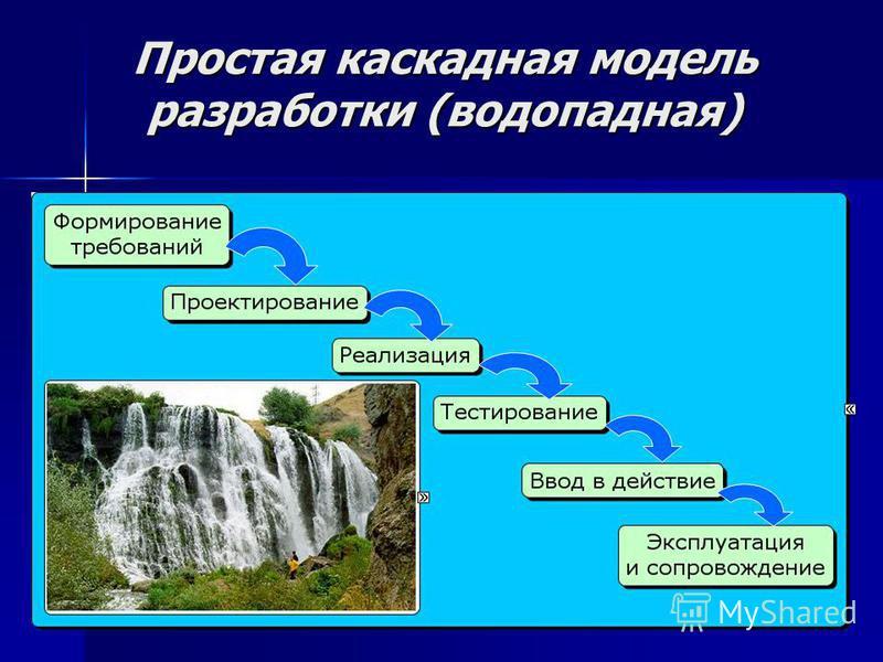 Простая каскадная модель разработки (водопадная)