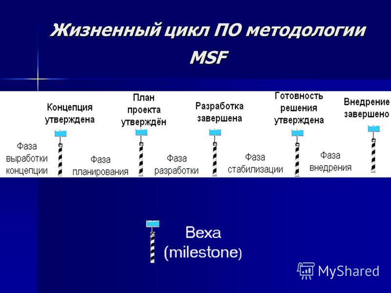 Жизненный цикл ПО методологии MSF