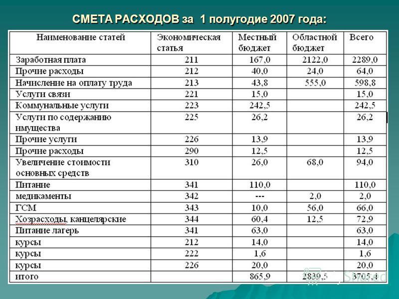СМЕТА РАСХОДОВ за 1 полугодие 2007 года: