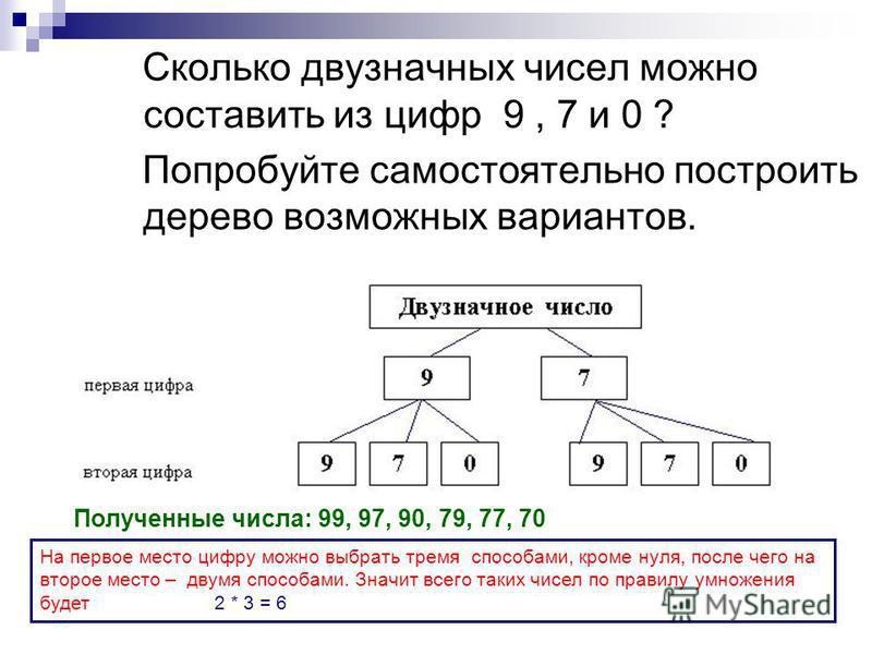 Сколько двузначных чисел можно составить из цифр 9, 7 и 0 ? Попробуйте самостоятельно построить дерево возможных вариантов. Полученные числа: 99, 97, 90, 79, 77, 70 На первое место цифру можно выбрать тремя способами, кроме нуля, после чего на второе