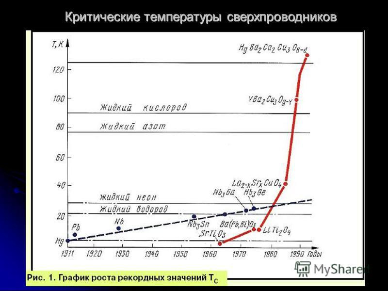 Критические температуры сверхпроводников