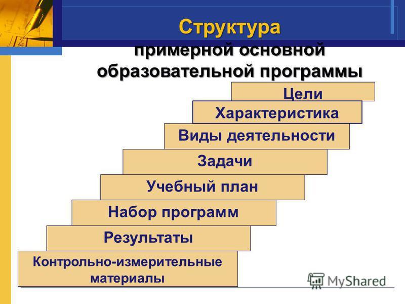 Структура примерной основной образовательной программы Цели Характеристика Виды деятельности Задачи Учебный план Набор программ Результаты Контрольно-измерительные материалы