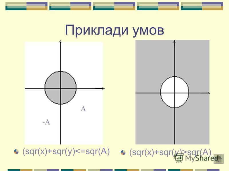 Приклади умов (sqr(x)+sqr(y)<=sqr(A) А -А (sqr(x)+sqr(y)>sqr(A)